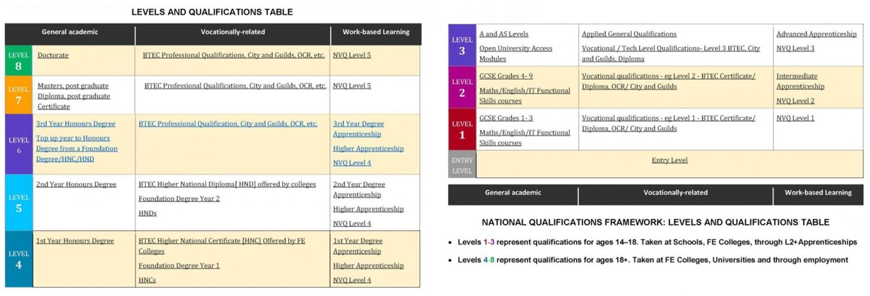 Careers table