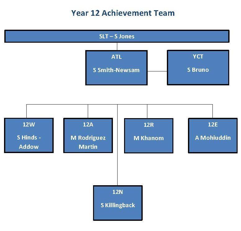 Achievement Chart Summer 2020 updated sept 21 Page 7 e1610639437532